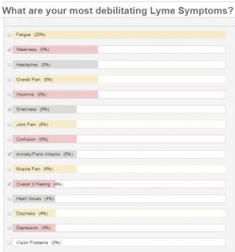 lyme symptoms poll