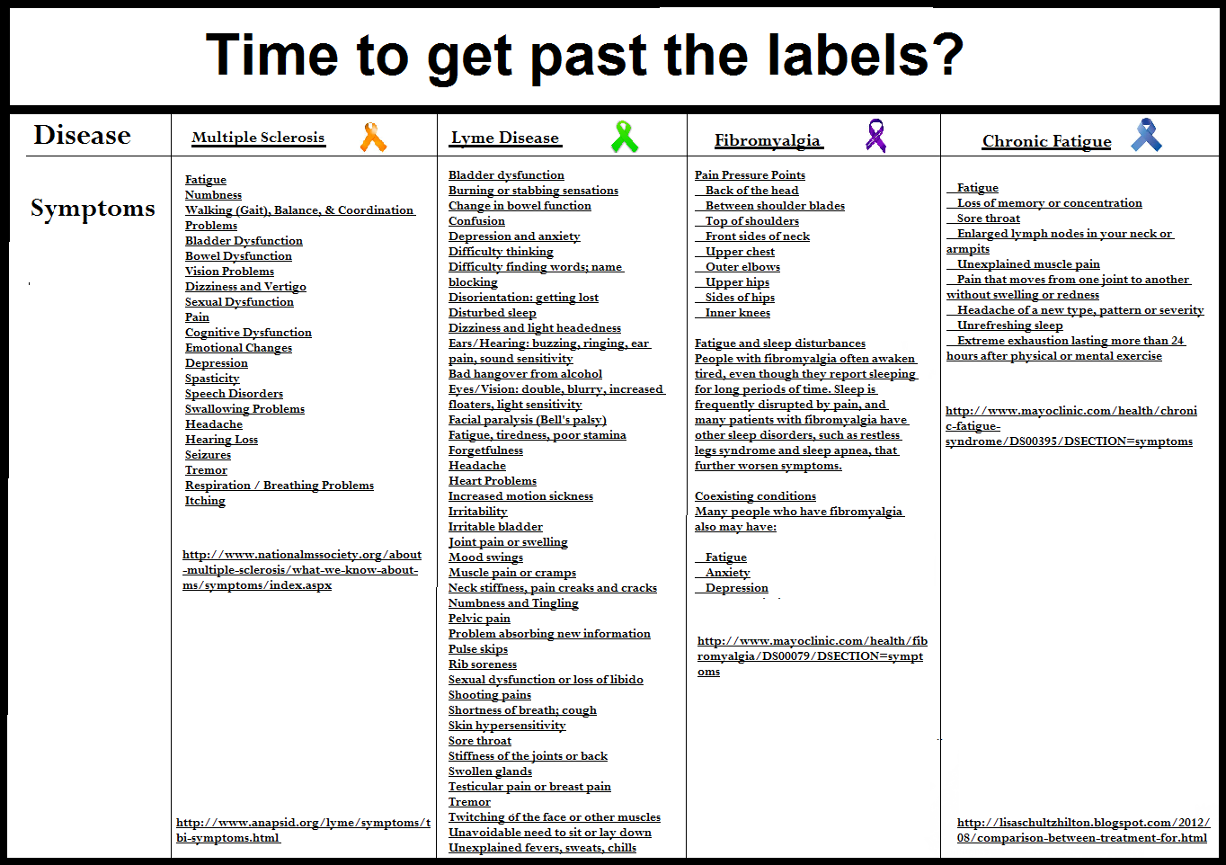 invisible-illness-chart for blog (3)