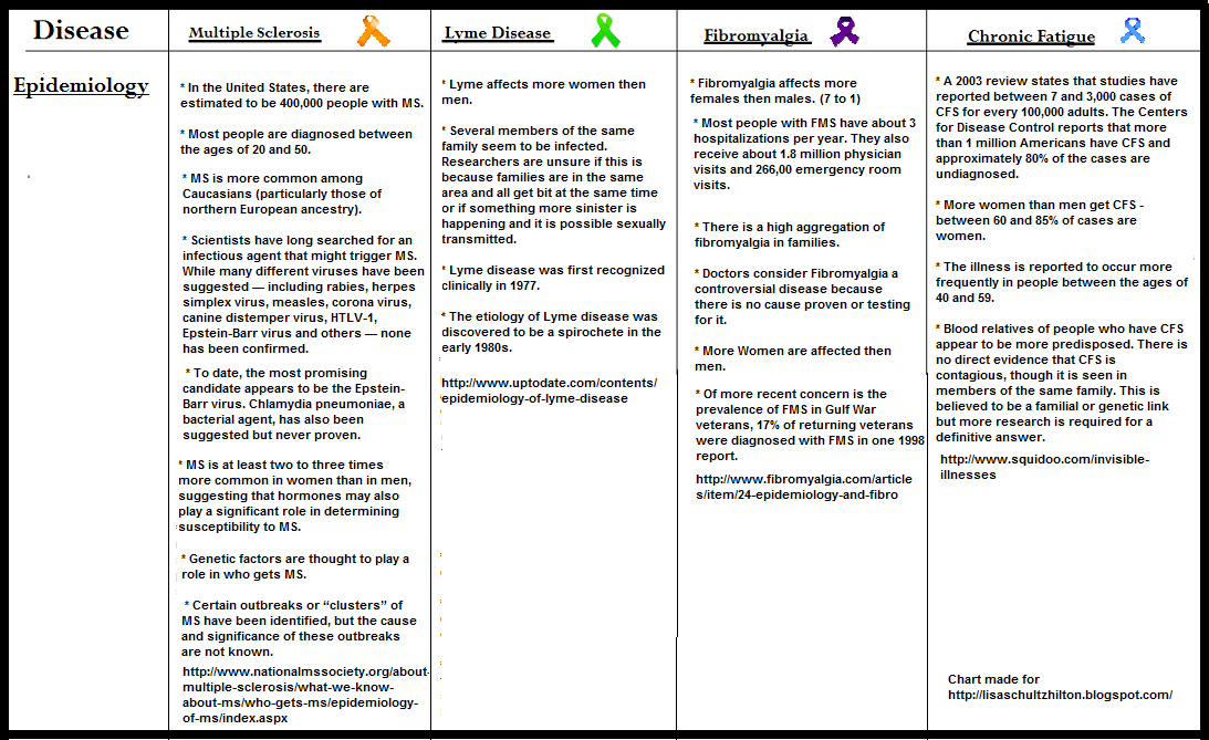 Chart for Lyme Disease, MS, Fibromyalgia, Chronic Fatigue Syndrome Epidemiology