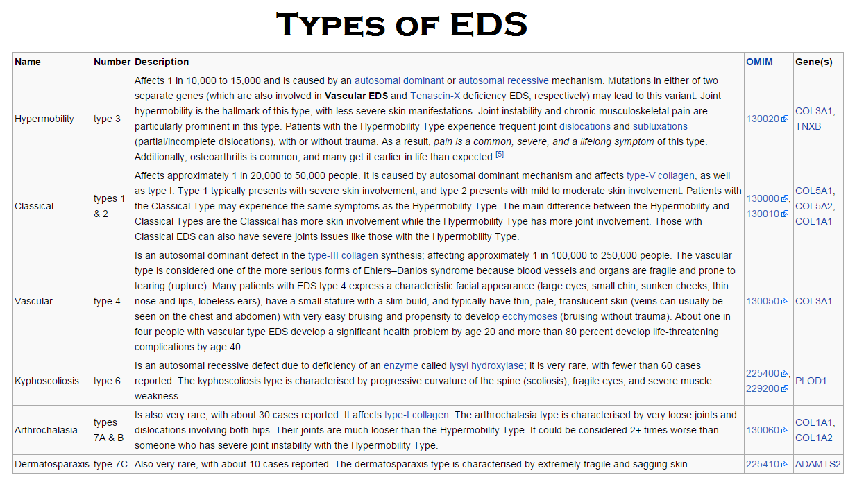 types of EDS
